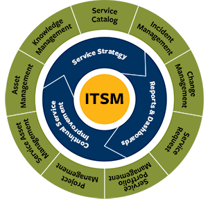 It Service Management Itsm Cio Wiki