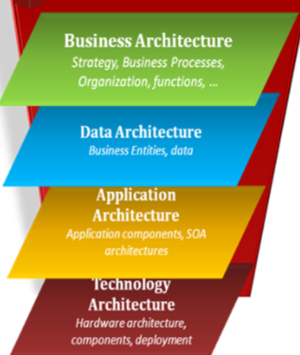 Domains of Enterprise Architecture
