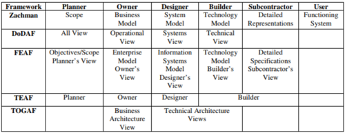 Enterprise Architecture Framework Comparison
