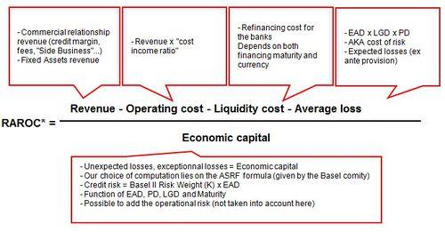 Risk Adjusted Return On Capital Raroc Cio Wiki