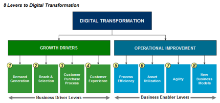 Levers of Digital Transformation