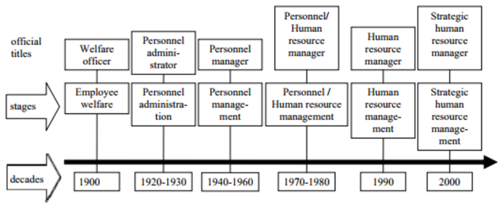Evolution and Development of Human Resource Management