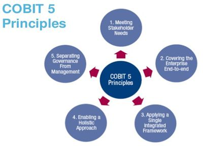 Cobit Control Objectives For Information And Related Technology Cio Wiki