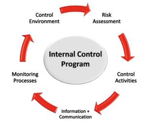 Internal Control Cio Wiki