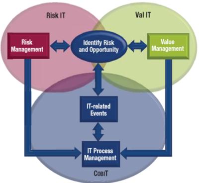Risk It Framework Cio Wiki